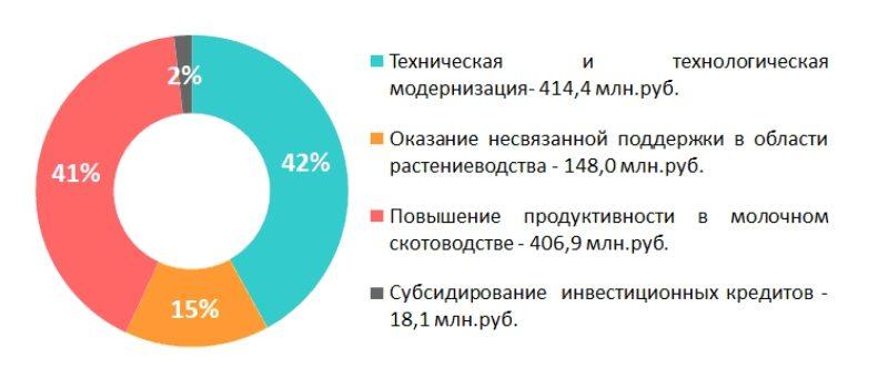 На поддержку сельхозтоваропроизводителей Кировской области направлено около миллиарда рублей