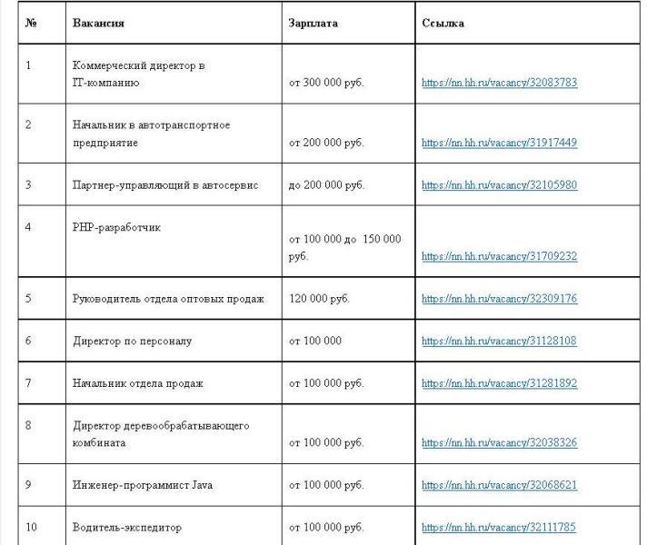 ТОП-10 самых высоких зарплат в Кирове: кому предлагают от 100 до 300 тысяч рублей