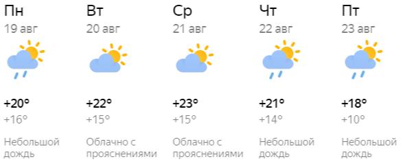 Прогноз погоды в Кирове с 19 по 23 августа