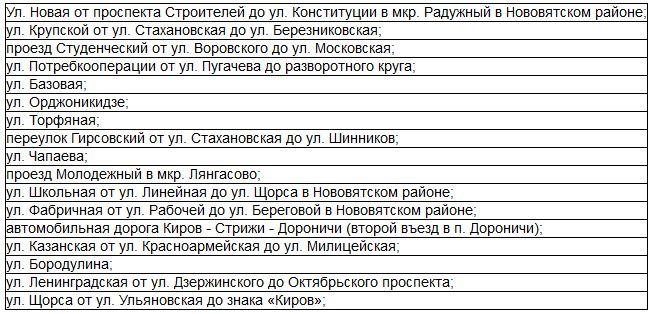Определены самые проблемные дороги Кирова