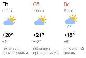 Прогноз погоды в Кирове с пятницы по воскресенье
