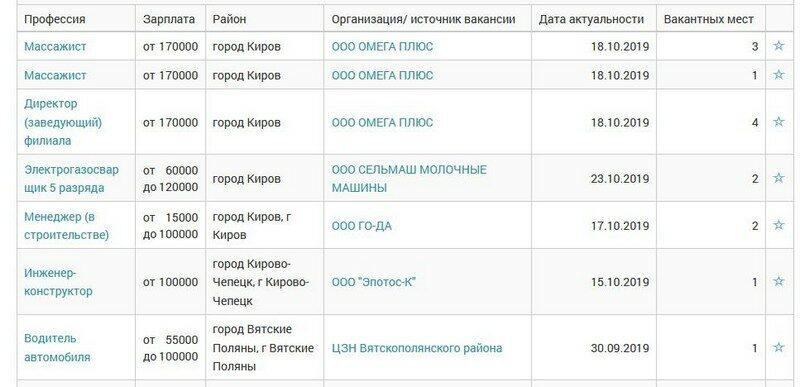 Кировчанам предлагают работу с зарплатой в 170 тысяч рублей