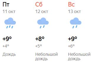 Кировчан ожидают пасмурные выходные