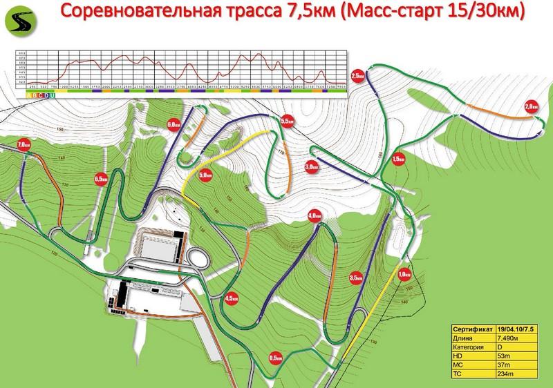 В Кировской области пройдут всероссийские соревнования по лыжным гонкам