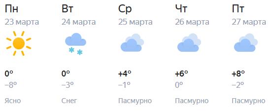 К концу марта в Кирове значительно потеплеет