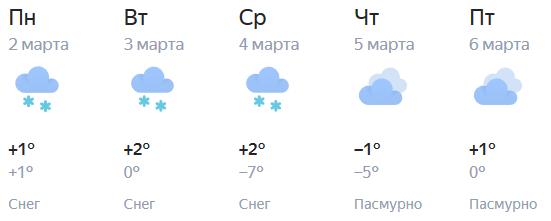 Прогноз погоды в Кирове на первые весенние дни