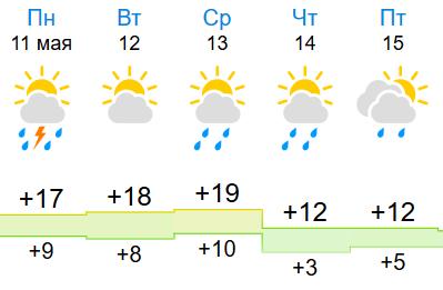 В Кирове на неделе похолодает