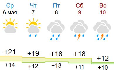 Мнение синоптиков сходится: дожди в Кирове будут