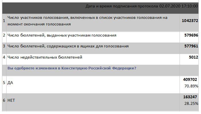 Подведены итоги голосования в Кировской области по внесению поправок в Конституцию