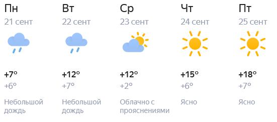 Киров: от дождей к солнцу