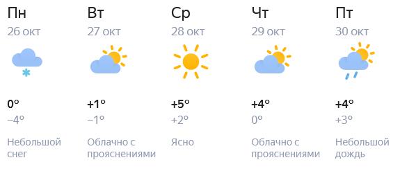 Прогноз погоды в Кирове на конец октября