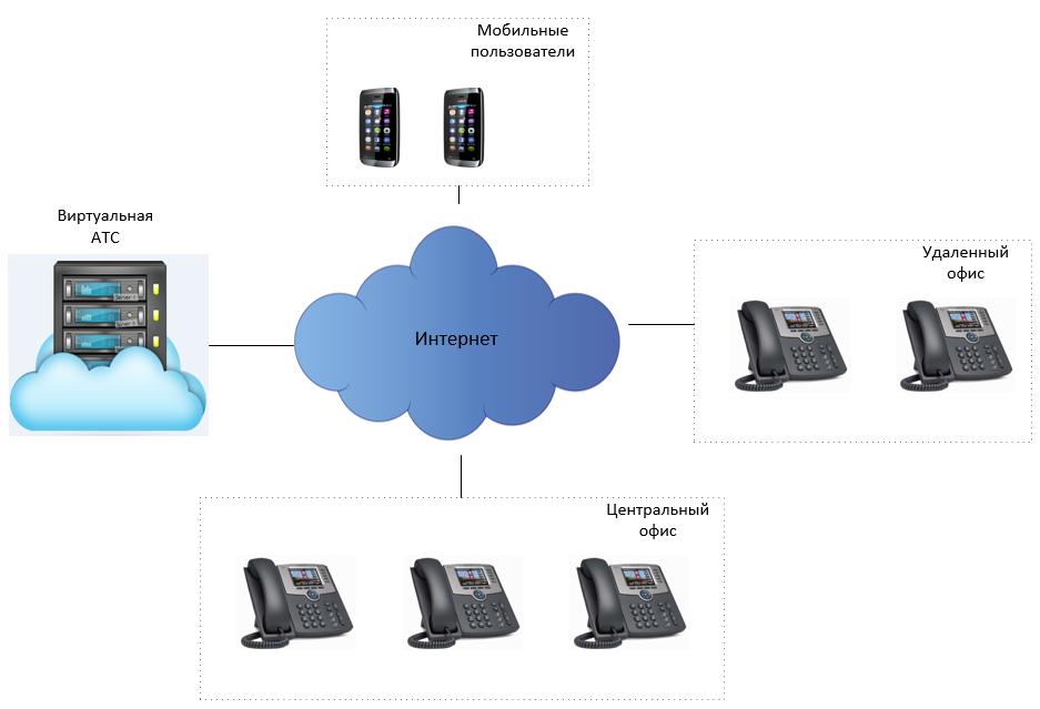 aa76cff60c22ee7ffbaeef0d79cd3a0a IP телефония для офиса
